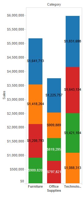 Sorting Segments Within Stacked Bars by Value | Tableau Software