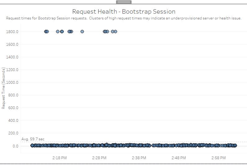 Views Load Very Slowly Or Fail to Load in Tableau Server